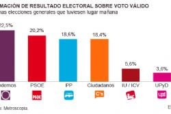Spain general election poll shows 4 parties practically tied