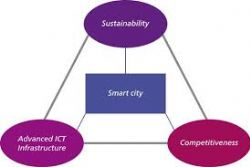 Spain launches new EU153 Mln smart city initiative