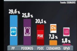"PSOE open to ""representatives"" from Podemos, Ciudadanos in government"